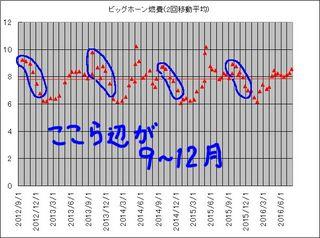 ビッグ2回平均9-12月.jpg