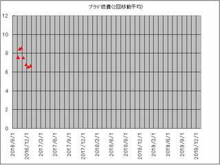 プラド2回平均1609-12.jpg
