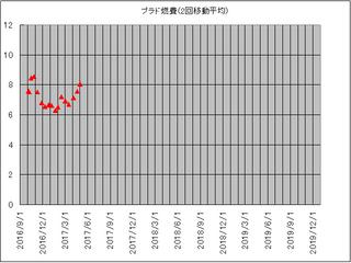 プラド2回平均1701-04.jpg