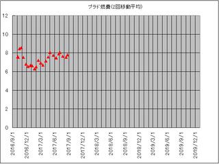 プラド2回平均1705-08.jpg