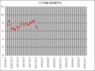 プラド2回平均1709-12.jpg
