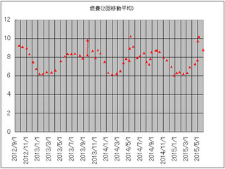 燃費グラフ150531.jpg