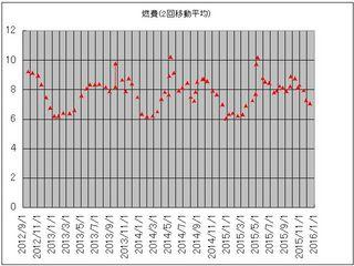 燃費グラフ151213.jpg