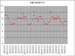 燃費グラフ160402.jpg