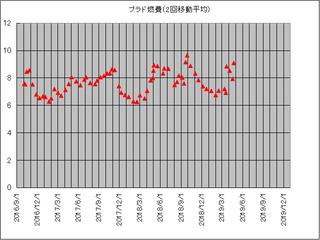 プラド2回平均1812-1904.jpg